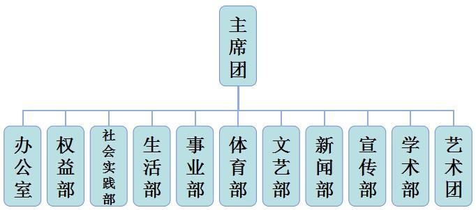 山东大学经济学院学生会部门介绍